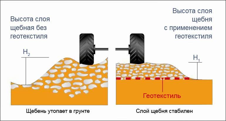 Геотекстиль что это такое и как используется - знакомимся с материалом