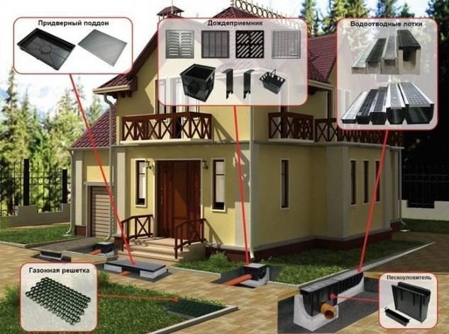 Ливневая канализация в частном доме: устройство и монтаж ливневки