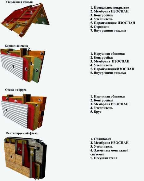 Пароизоляция кровли и ее виды с описанием и характеристикой, особенности материалов и монтажа