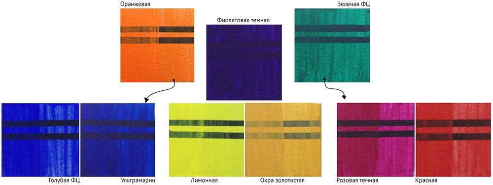 Как получить оранжевый цвет, смешивая краски | lookcolor