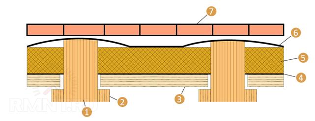 Стяжка пола в доме по грунту: устройство, особенности