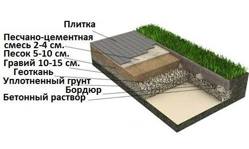 Технология и способы укладки тротуарной плитки на бетонное основание