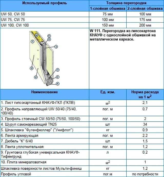 Перегородки из гипсокартона: монтаж. как сделать их из профиля своими руками? устройство гипсокартонных перегородок и виды перегородочных профилей