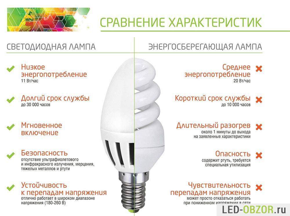 Светодиодные лампы для дома: как выбрать, обзор ламп