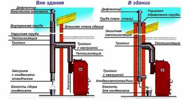 Дымоходы российского производства: дымоходы craft
