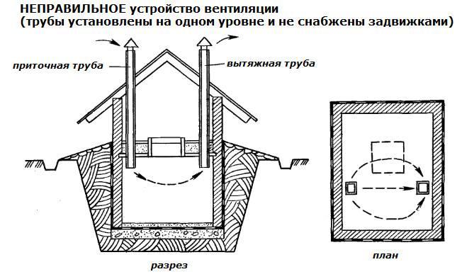 Тонкости монтажа наземного погреба