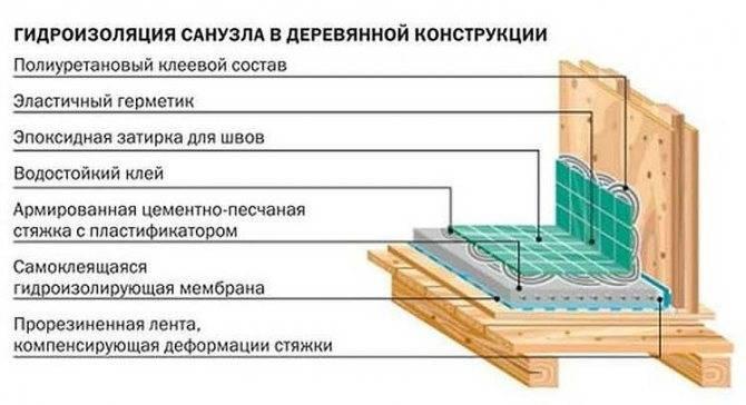 Гидроизоляция ванной комнаты в деревянном доме своими руками: лучшие способы и материалы