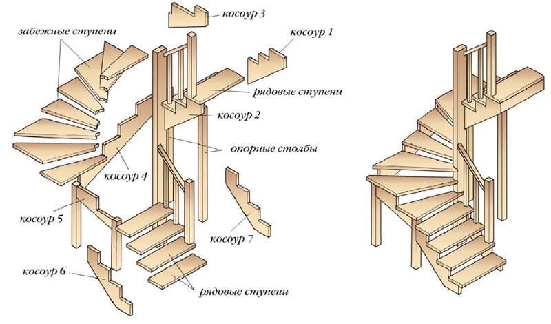 Установка балясин на деревянную лестницу своими руками: пошаговая инструкция