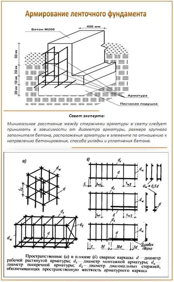 Расчёт количества арматуры для разных типов фундамента
