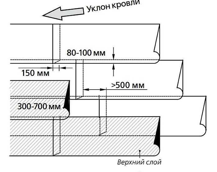 Крыша из наплавляемых материалов