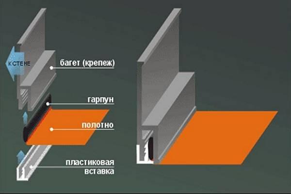 Профили для натяжных потолков: виды, способы монтажа – советы по ремонту