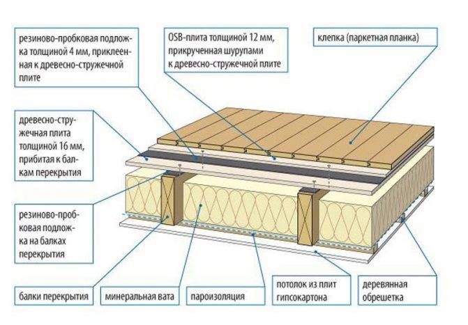 Утепление и звукоизоляция межэтажных перекрытий в деревянном доме