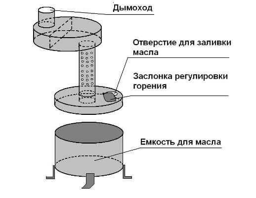 Печь на отработанном масле своими руками: чертеж, как сделать печку капельного типа с наддувом работающую на отработке