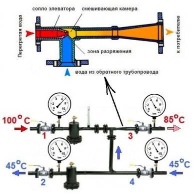 Зависимая и независимая система отопления: схема присоединения теплоснабжения на примерах видео и фото