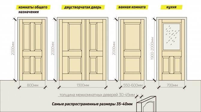 Размеры дверей в ванную и туалет - как правильно подобрать