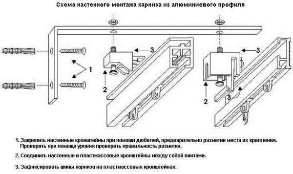 Как повесить карниз для штор на стену: правила крепления, пошаговая инструкция, сборка