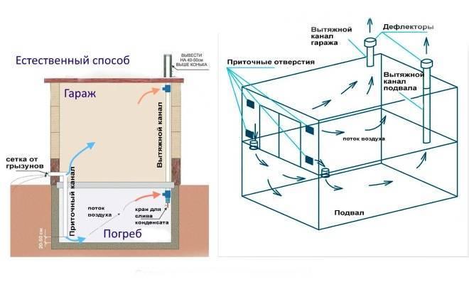 Вентиляция погреба: главные правила