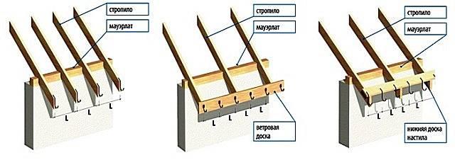Монтаж водосточной системы в том числе своими руками, а также как ее правильно установить, если крыша уже покрыта