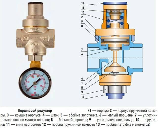Редуктор давления воды в системе водоснабжения - виды, цены, монтаж!
