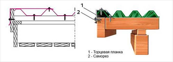Монтаж ветровой доски на крыше