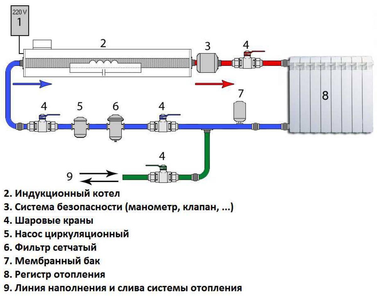 Инверторное отопление, схема отопления тихельмана и др