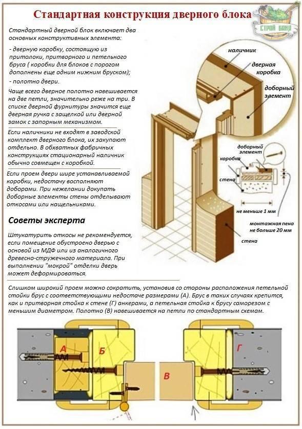 Сборка и установка межкомнатных дверей своими руками с пошаговой инструкцией