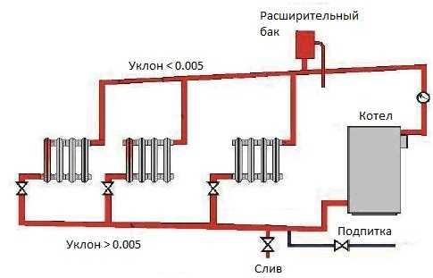 Открытая и закрытая система теплоснабжения: различия схем на примерах фото и видео