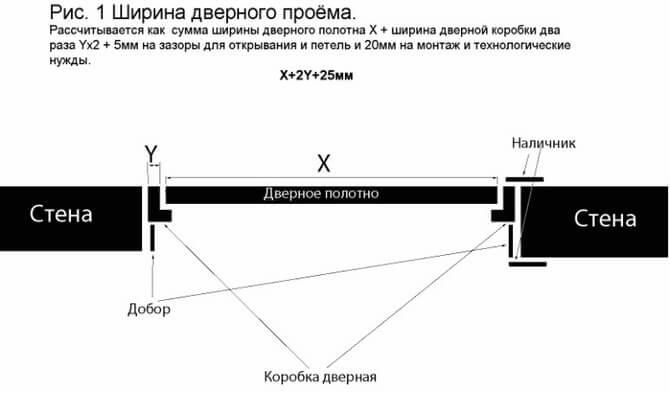 Как правильно выбрать межкомнатную дверь: расчет размера двери и проёма   opolax.ru