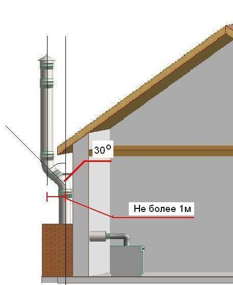 Как сделать сэндвич - дымохода через стену дома своими руками: Пошаговая технология - Обзор