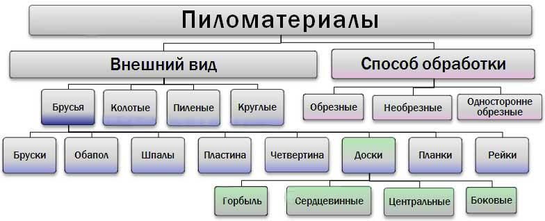 Размеры пиломатериалов - таблица гост размеров досок хвойных пород