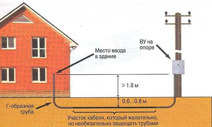 Нормы и требования по прокладке электрических кабелей в траншее под землёй, на что обратить внимание при самостоятельном проведении или заказе работ
