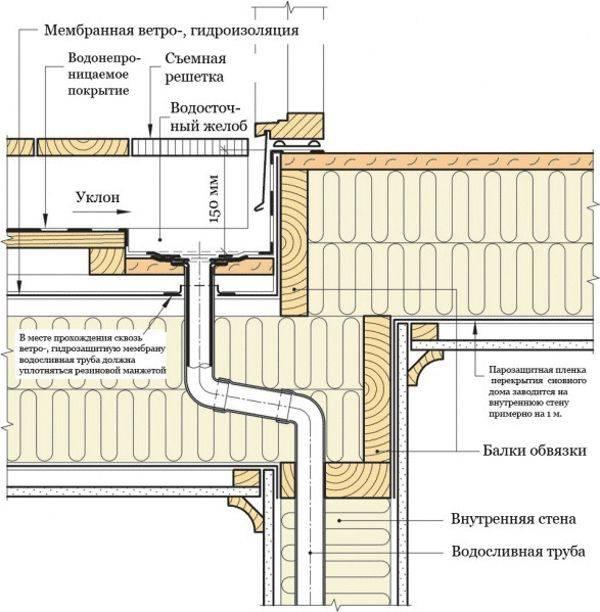 Устройство системы внутреннего водостока — расчеты и монтаж (фото, видео)
