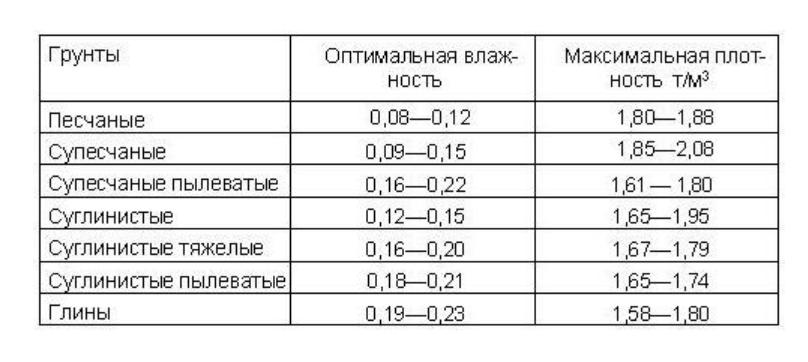Гост 5180-84 грунты. методы лабораторного определения физических характеристик, гост от 24 октября 1984 года №5180-84