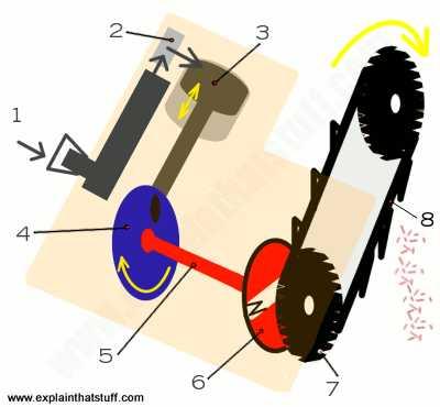 Раскрой бревна на ленточной пилораме: схема, оптимизация