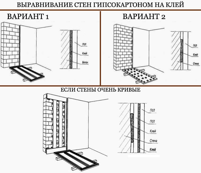 Можно ли крепить гипсокартон к стене без профиля в деревянном доме