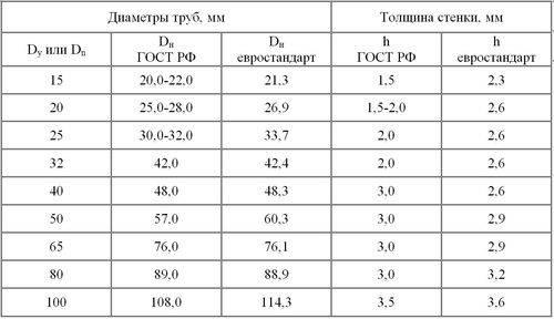 Типоразмеры труб: длина стальных бесшовных труб, таблица, стандарт, стандартные размеры проката