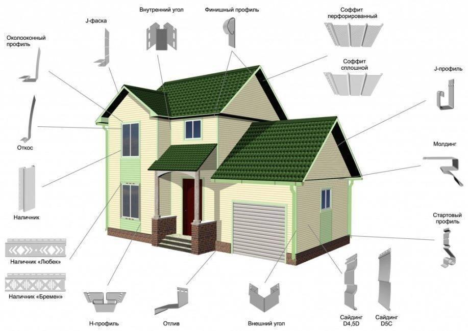 Обшивка дома сайдингом своими руками- пошаговая инструкция монтажа
