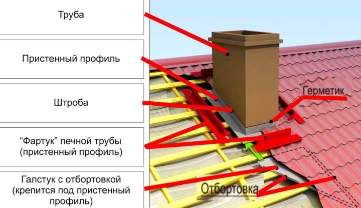 Что такое планка примыкания для кровли? Для Черепицы, мягкой кровли и профнастила на крыше частного дома и её монтаж - Обзор