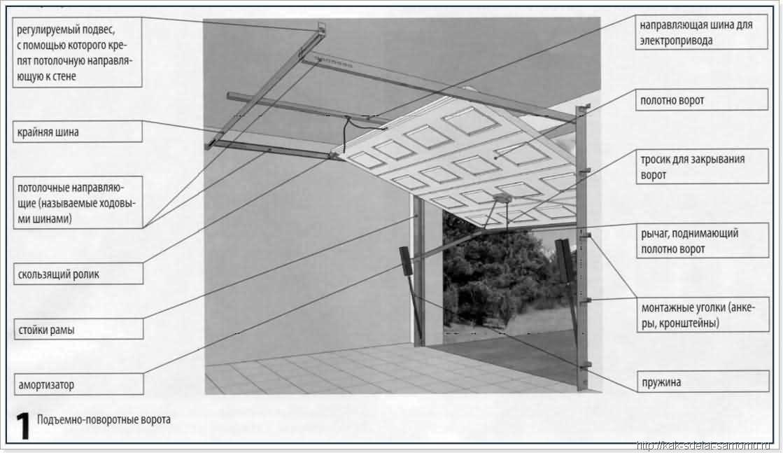 Подъемно поворотные гаражные ворота своими руками чертежи