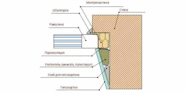 Почему Конденсат в доме: как избавиться? Как понять, что крыша сделана неправильно +Фото и Причины, что делать: Обзор