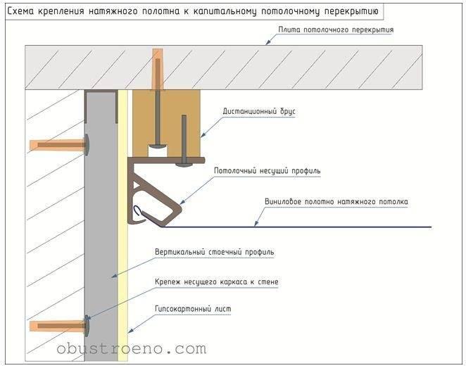Можно ли крепить натяжной потолок к гипсокартону: какие технологии применяются