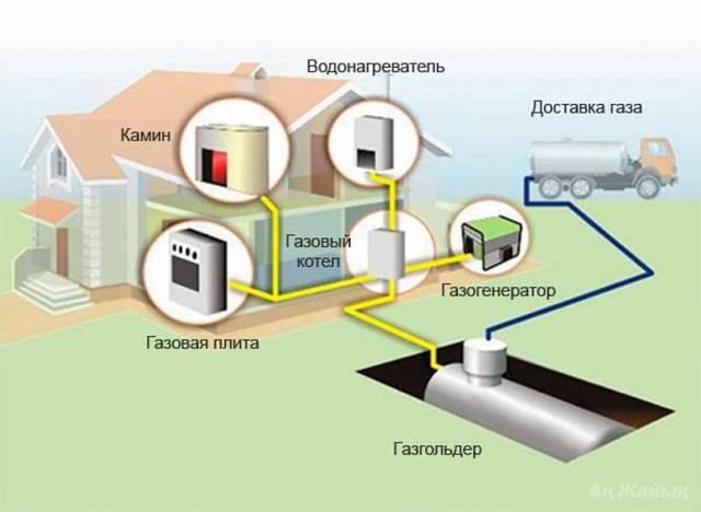 Проектирование газового оборудования. проект газификации частного дома