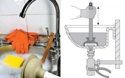 Как прочистить засор в раковине на кухне — что делать, если засорилась раковина и какие использовать средства