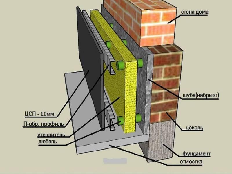 Пенополиуретановое утепление фундамента и фасада дома своими руками: Пошаговая инструкция