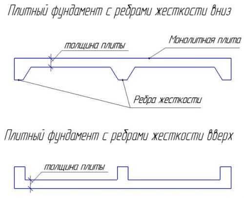 Примеры расчетов количества бетона для заливки фундамента.