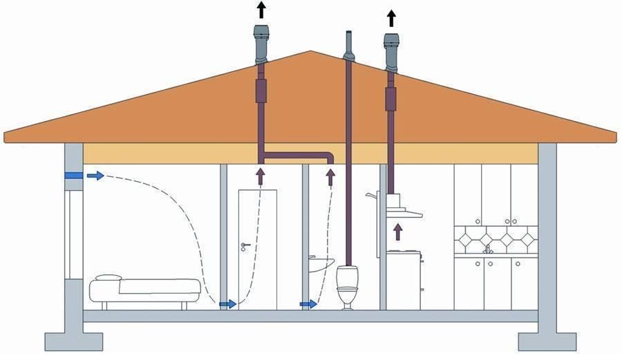 Вентиляция в частном доме своими руками: схема, моменты проектирования