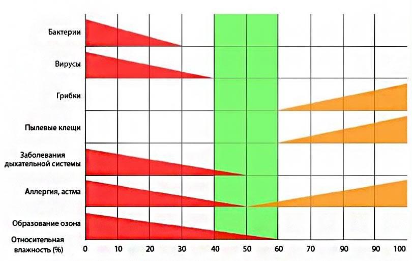 Какой должна быть влажность воздуха в квартире и доме