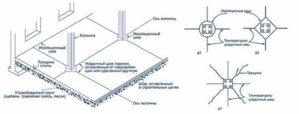 Герметизация бетонных швов: нарезка, технология процесса
