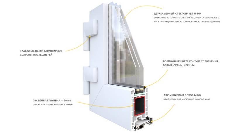 Регулировка пластиковой балконной двери самостоятельно фото и инструкции