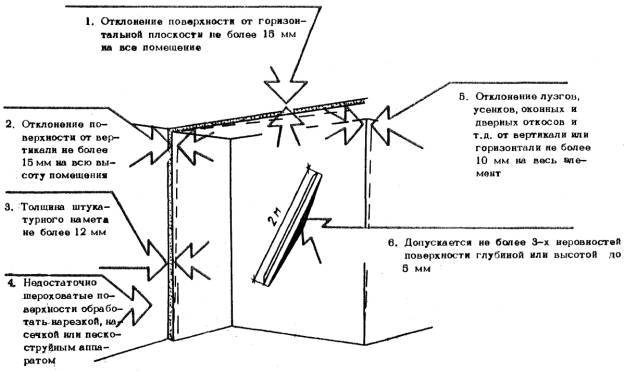 Справочник строителя | выполнение простой, улучшенной, высококачественной штукатурок